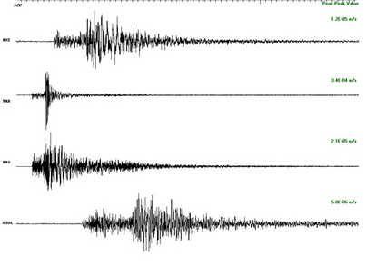 Earthquake in Milan