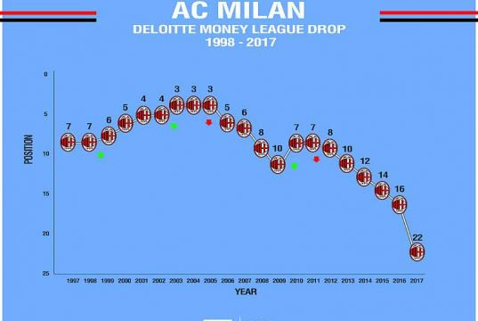 "AC Milan ""risks financial catastrophe"" – Deloitte"