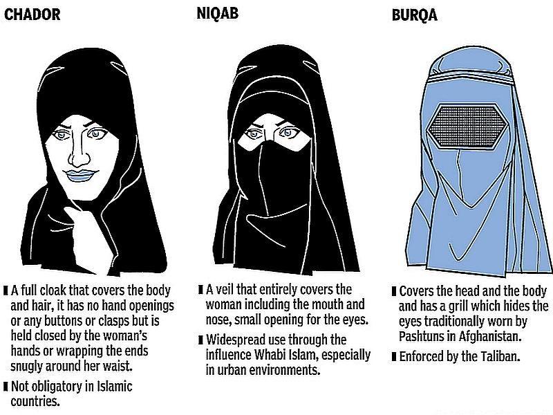 Niqab und Burka: Von der Würdelosigkeit der Gesichtsschleier